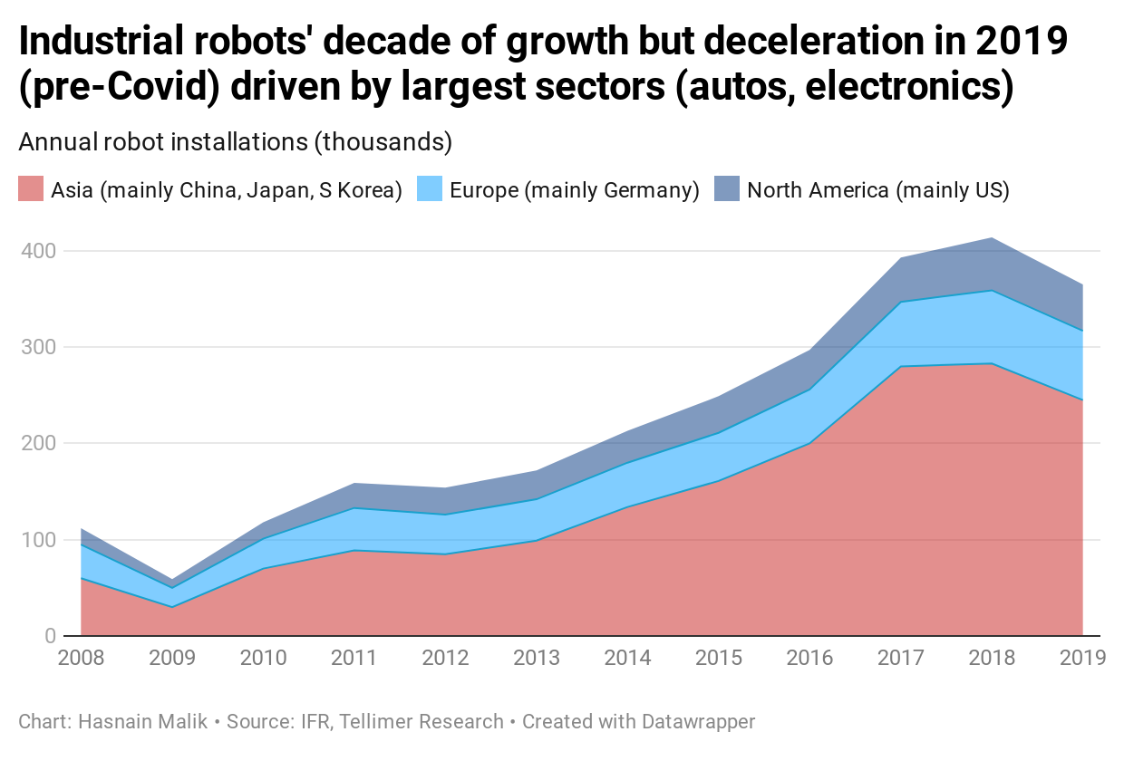 Industrial robots' decade of growth but deceleration in 2019 (pre-Covid) driven by largest sectors (autos, electronics)