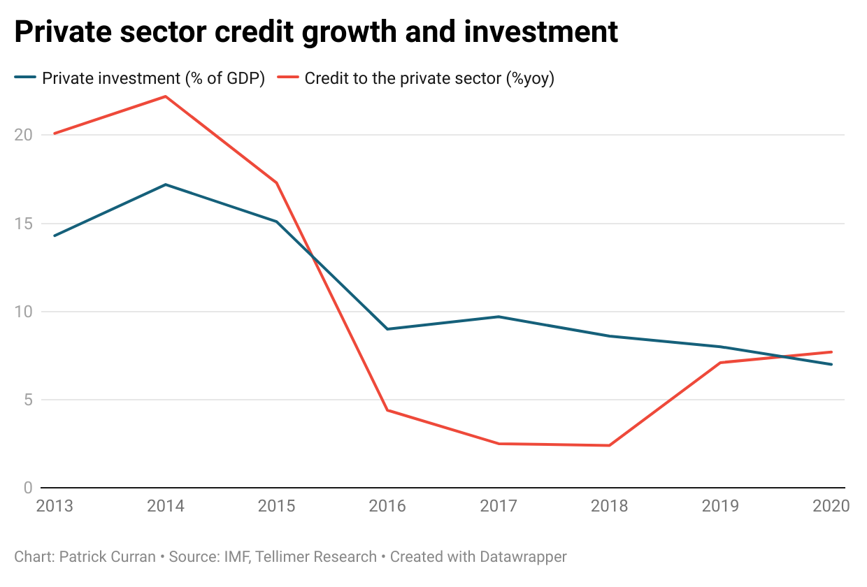 """<iframe title=""""Private sector credit growth and investment"""" aria-label=""""Interactive line chart"""" id=""""datawrapper-chart-LTXL1"""" src=""""https://datawrapper.dwcdn.net/LTXL1/2/"""" scrolling=""""no"""" frameborder=""""0"""" style=""""width: 0; min-width: 100% !important; border: none;"""" height=""""400""""></iframe><script type=""""text/javascript"""">!function(){""""use strict"""";window.addEventListener(""""message"""",(function(e){if(void 0!==e.data[""""datawrapper-height""""]){var t=document.querySelectorAll(""""iframe"""");for(var a in e.data[""""datawrapper-height""""])for(var r=0;r<t.length;r++)t[r].contentWindow===e.source&&(t[r].style.height=e.data[""""datawrapper-height""""][a]+""""px"""")}}))}(); </script>"""