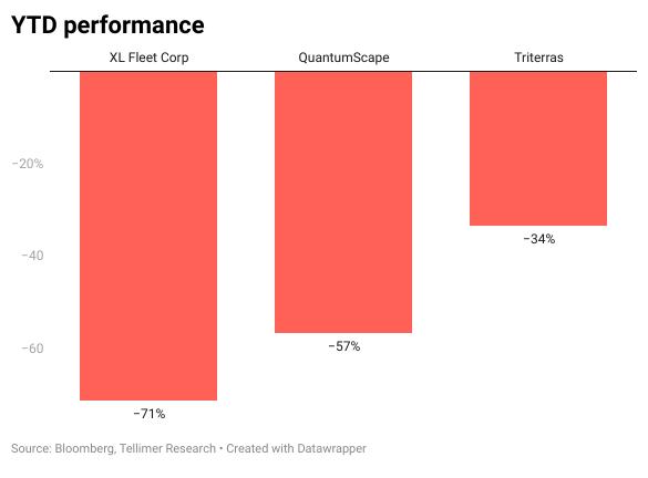 YTD performance