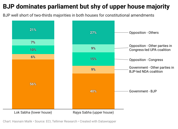 BJP dominates parliament but shy of upper house majority