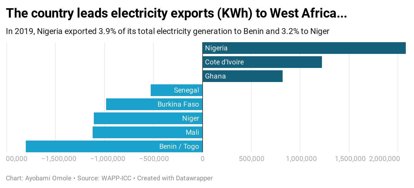 The country leads electricity exports (KWh) to West Africa...