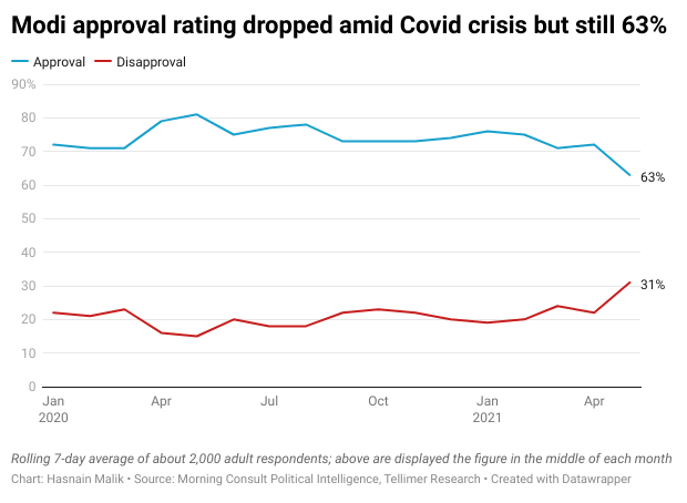 Modi approval rating dropped amid Covid crisis but still 63%