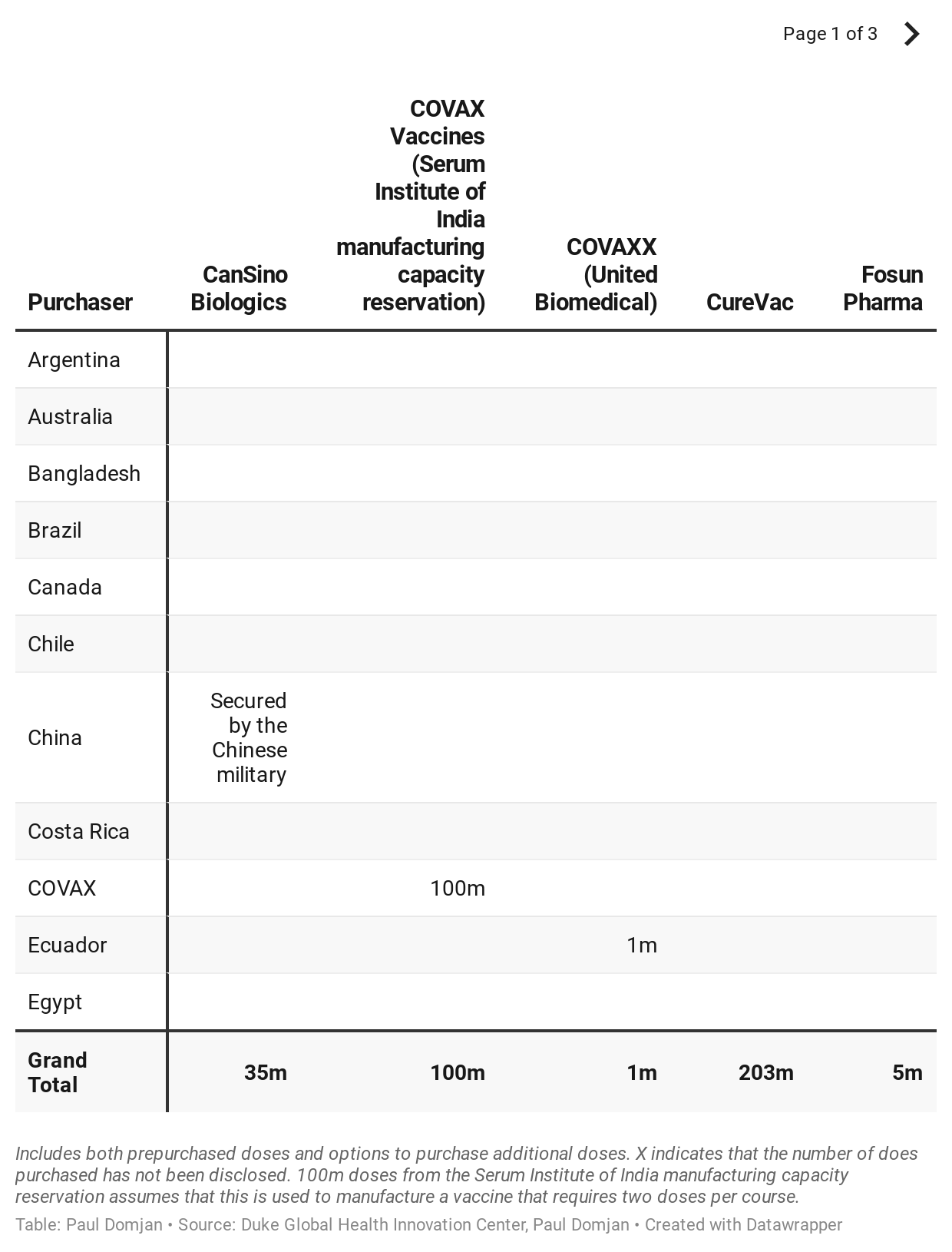Full table of vaccine pre-purchases, including both pre-purchased doses and options to buy additional doses