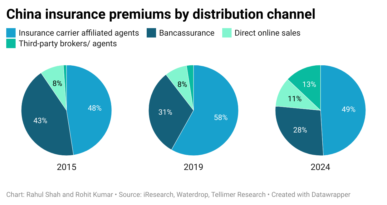 China insurance premiums by distribution channel