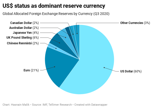 US$ status as dominant reserve currency