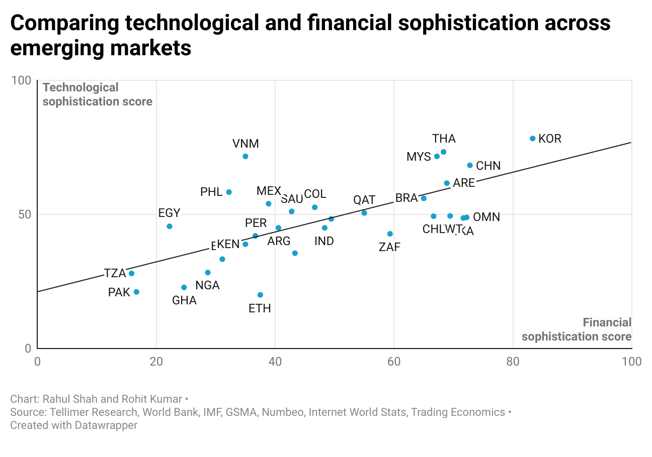 Comparing technological and financial sophistication across emerging markets