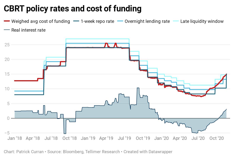 CBRT cost of funding