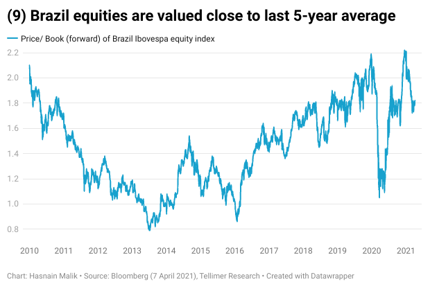 Brazil equities are valued close to last 5-year average