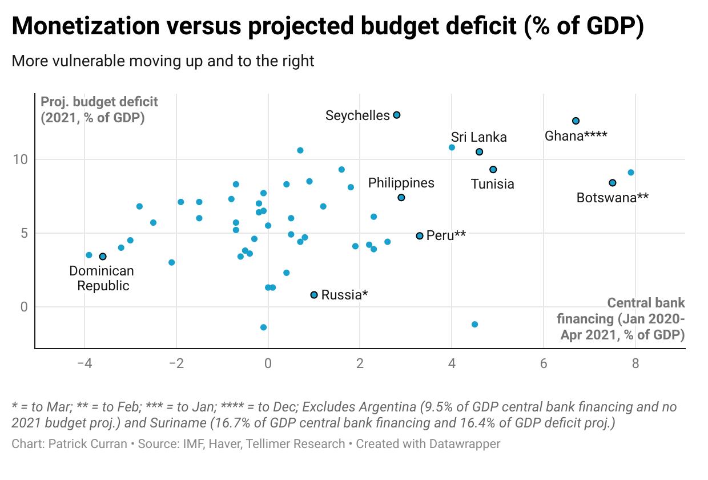 Monetization vs budget deficit