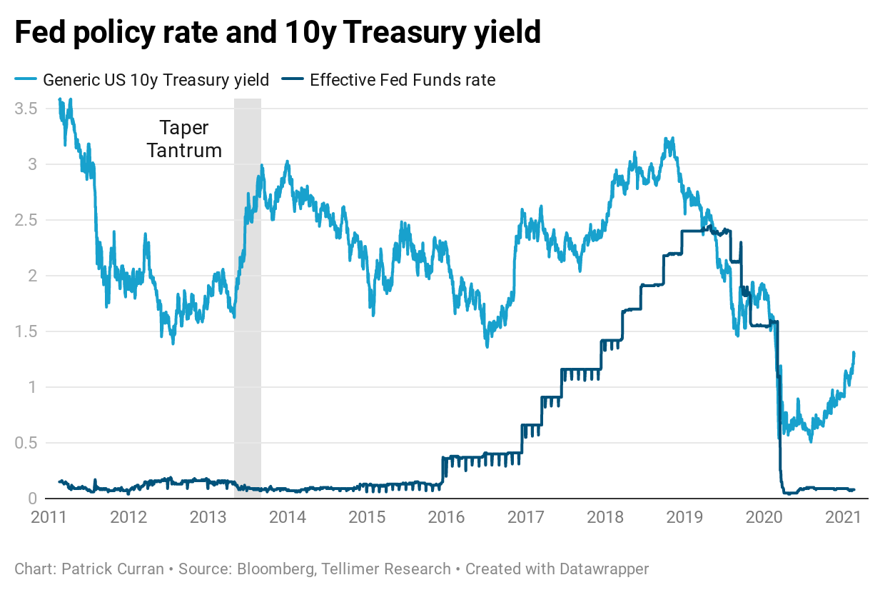 Policy rate and Treasury yield