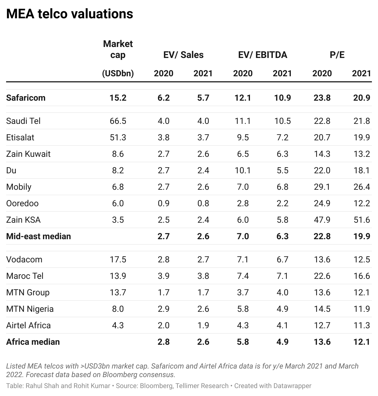 MEA telco valuations