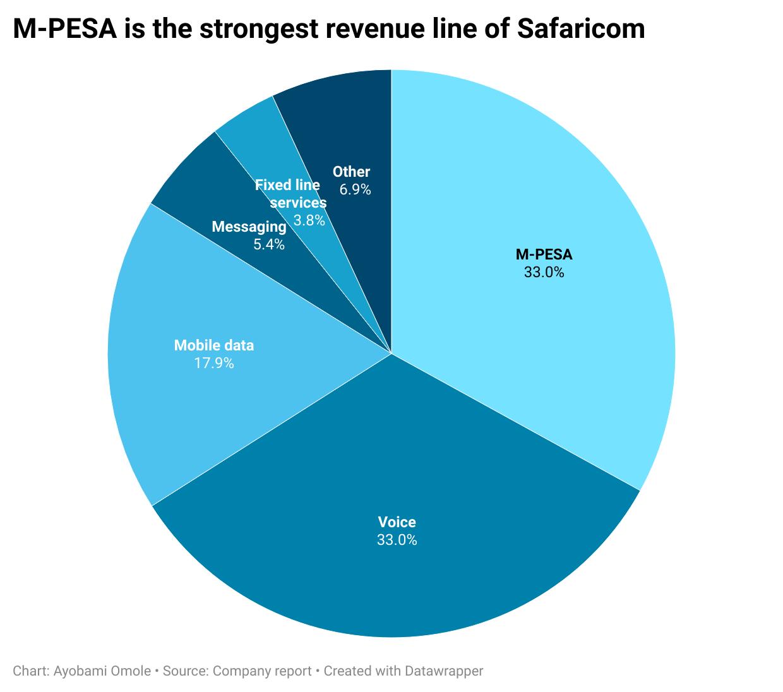 M-PESA is the strongest revenue line of Safaricom