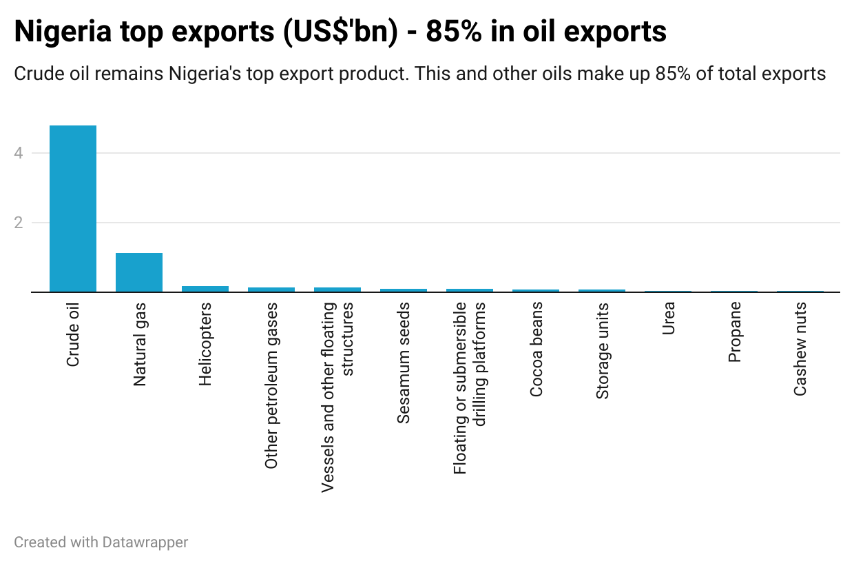 Nigeria top exports (US$'bn) - 85% in oil exports