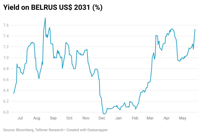 Yield on BELRUS US$ 2031 (%)