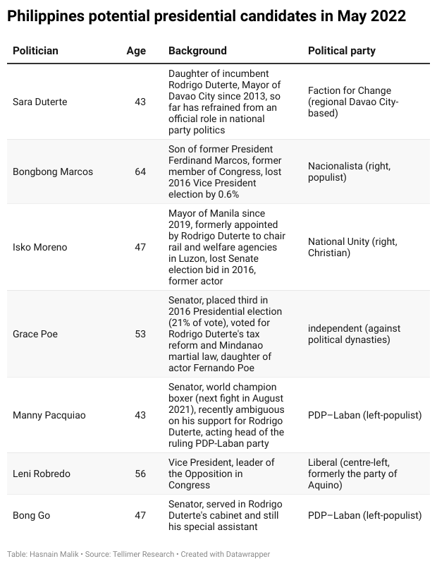 Philippines potential presidential candidates in May 2022