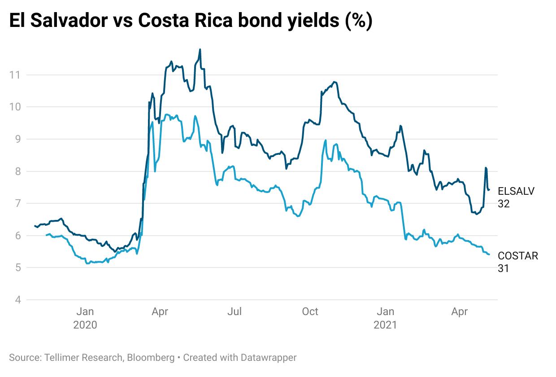 El Salvador vs Costa Rica bond yields (%)