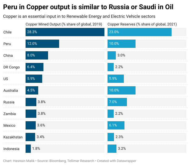 Peru in Copper output is similar to Russia or Saudi in Oil