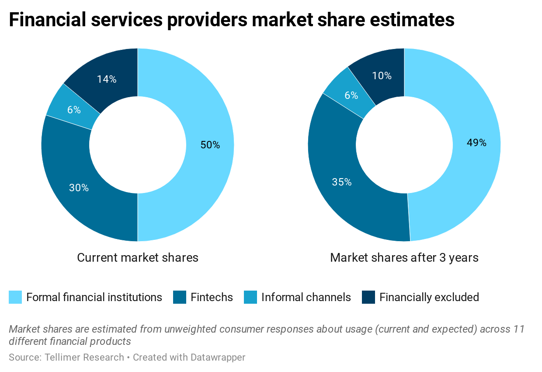 Financial services providers market share estimates