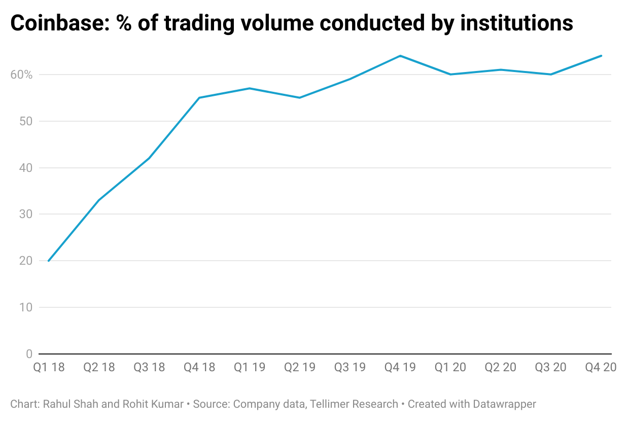 Coinbase: % of trading volume conducted by institutions
