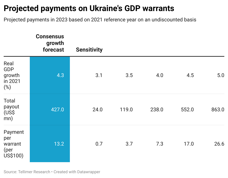 Projected payments on Ukraine's GDP warrants