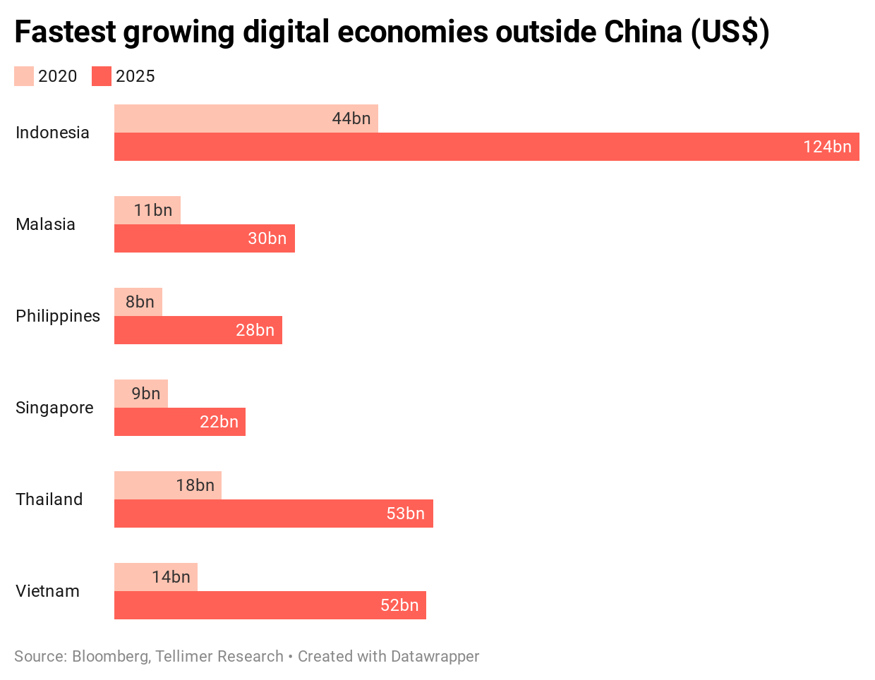 Fastest growing digital economies outside China (US$)