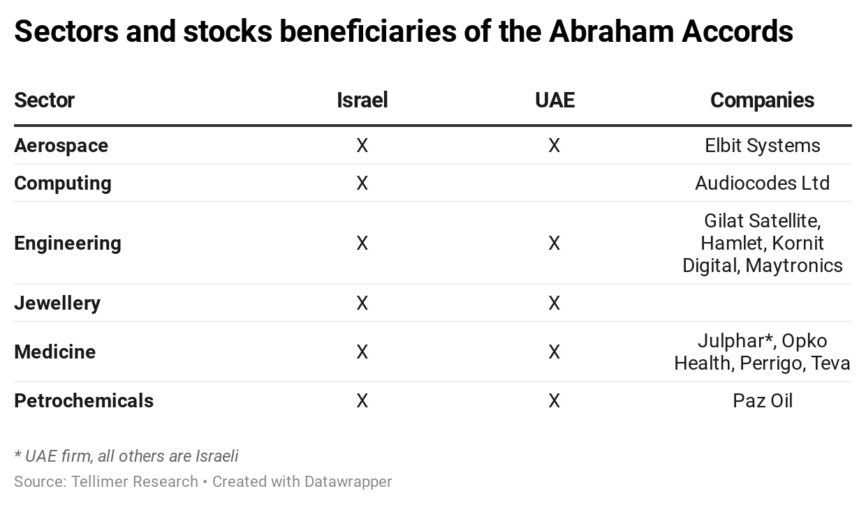 Sectors and stocks beneficiaries of the Abraham Accords