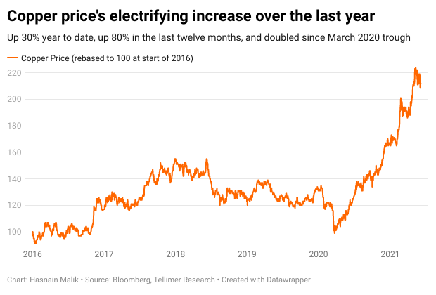 Copper price's electrifying increase over the last year