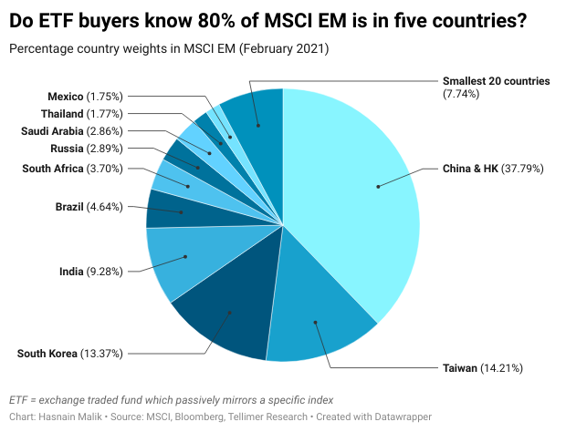 Do ETF buyers know 80% of MSCI EM is in five countries?