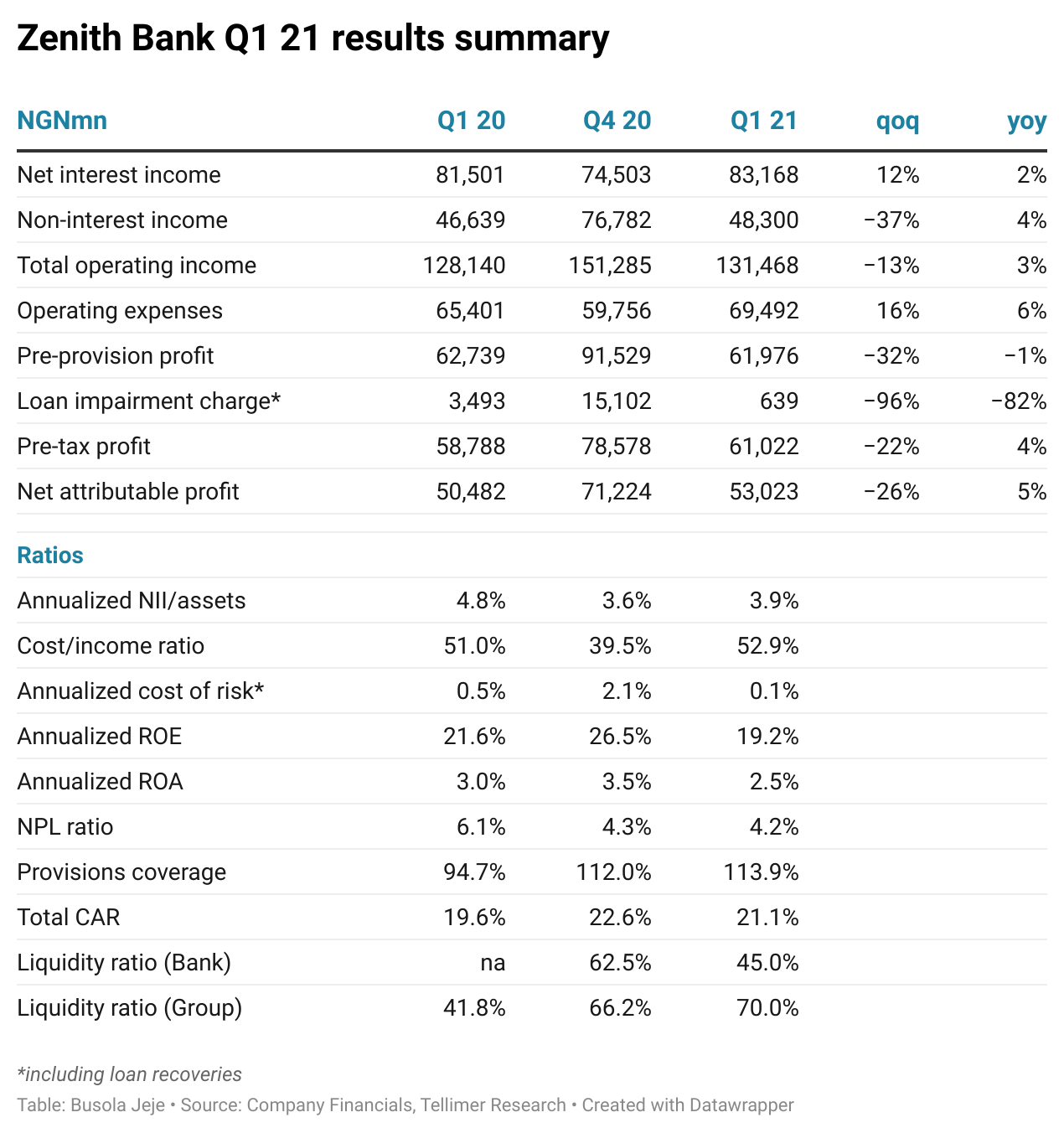 Zenith Bank Q1 21 results summary