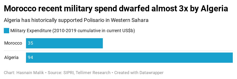 Morocco recent military spend dwarfed almost 3x by Algeria