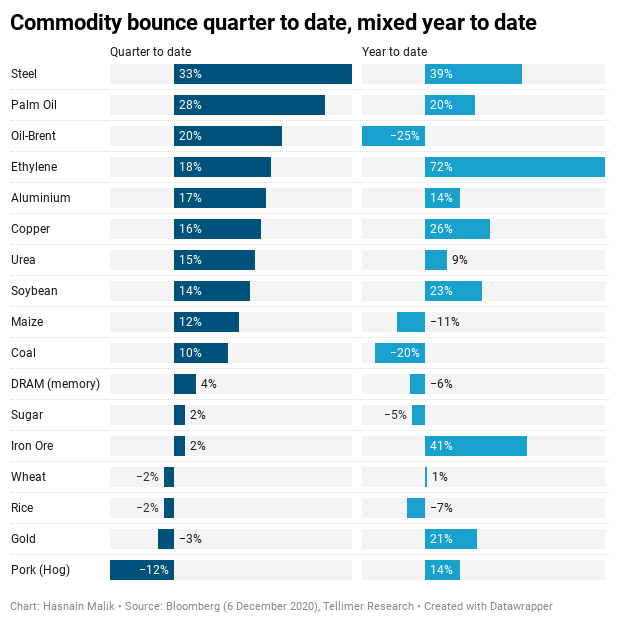 Commodity bounce quarter to date, mixed year to date