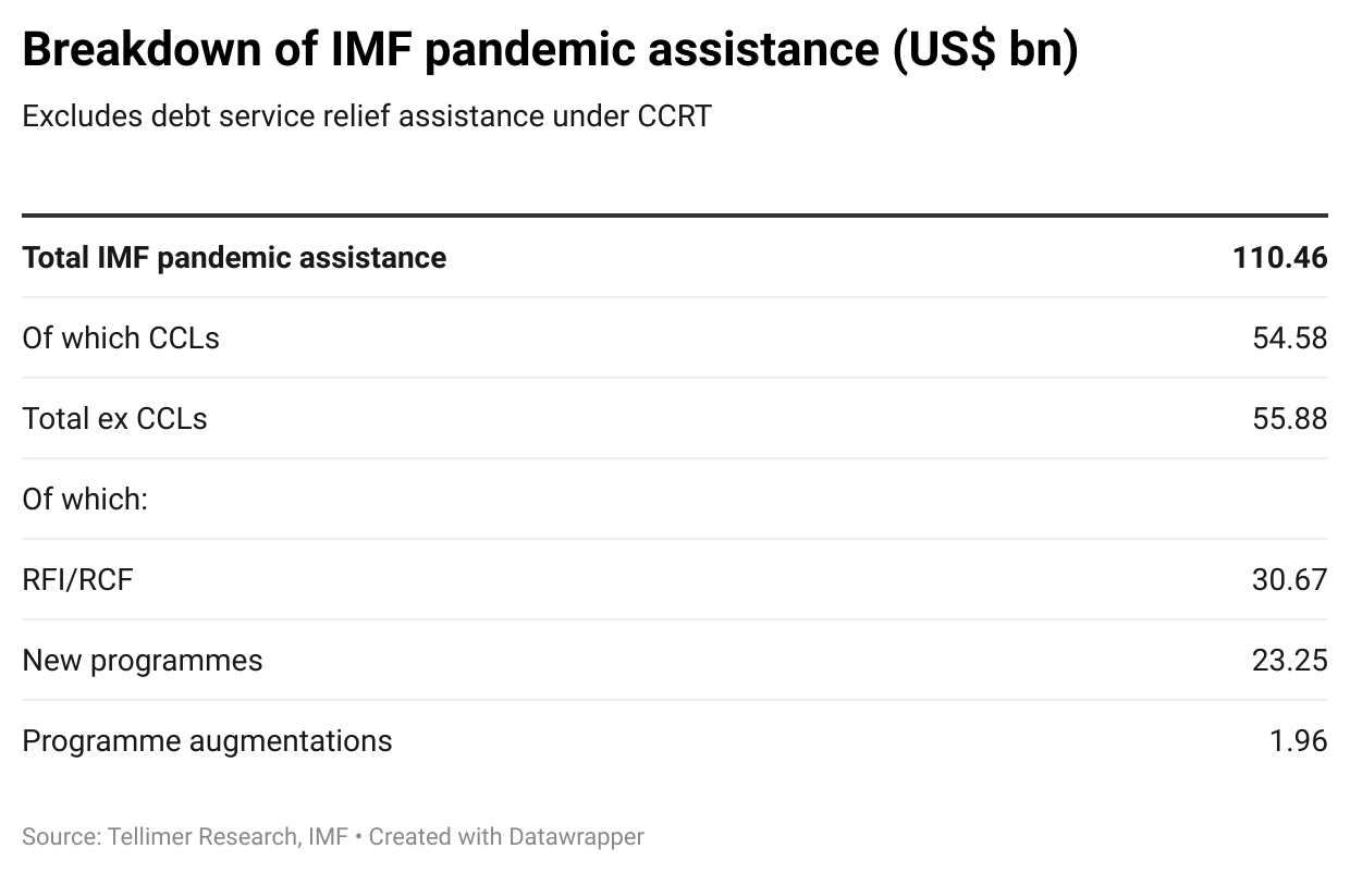 Breakdown of IMF pandemic assistance (US$ bn)