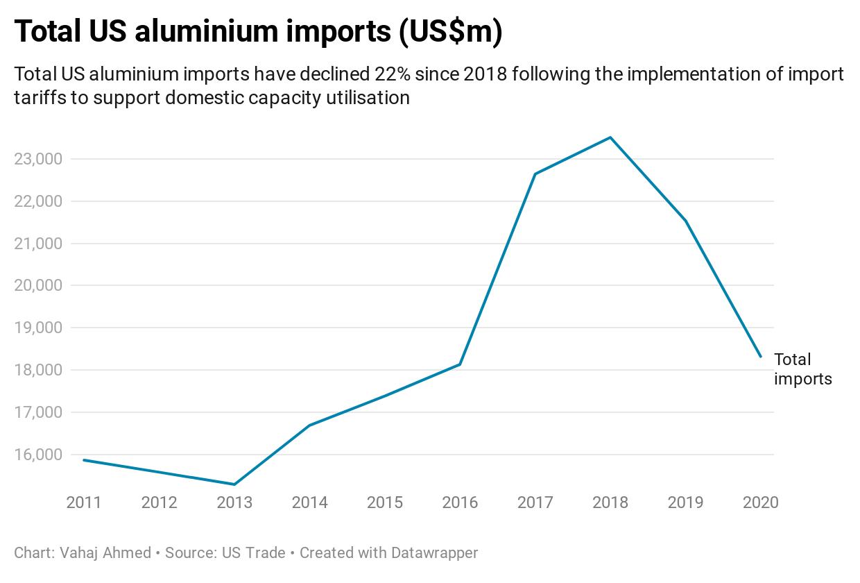 Total US aluminium imports (US$m)