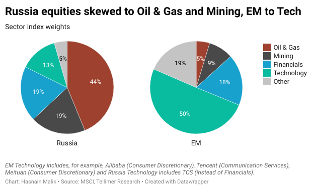 Russia equities skewed to Oil & Gas and Mining, EM to Tech