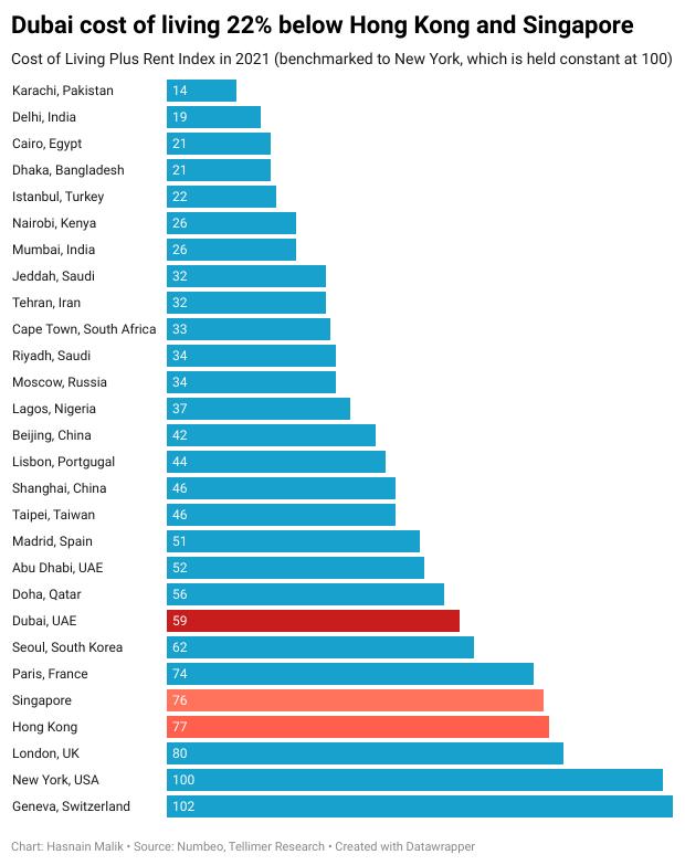 Dubai cost of living 22% below Hong Kong and Singapore