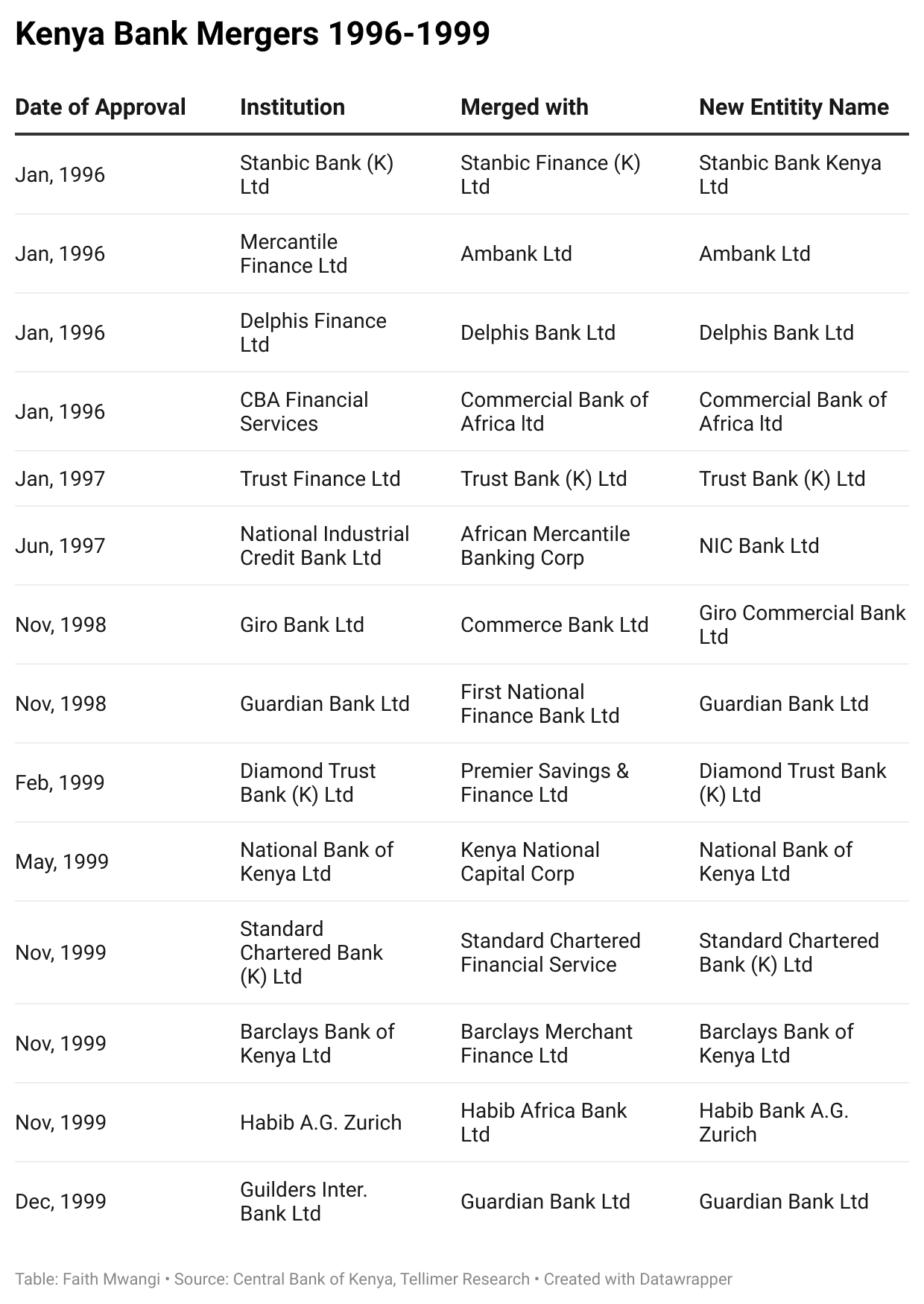 Kenya Bank Mergers 1996-1999