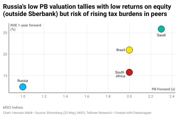 Russia's low PB valuation tallies with low returns on equity (outside Sberbank) but risk of rising tax burdens in peers
