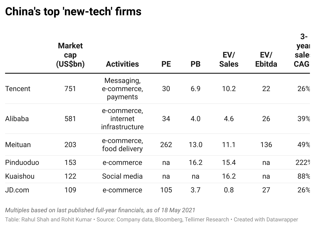 China's top 'new-tech' firms