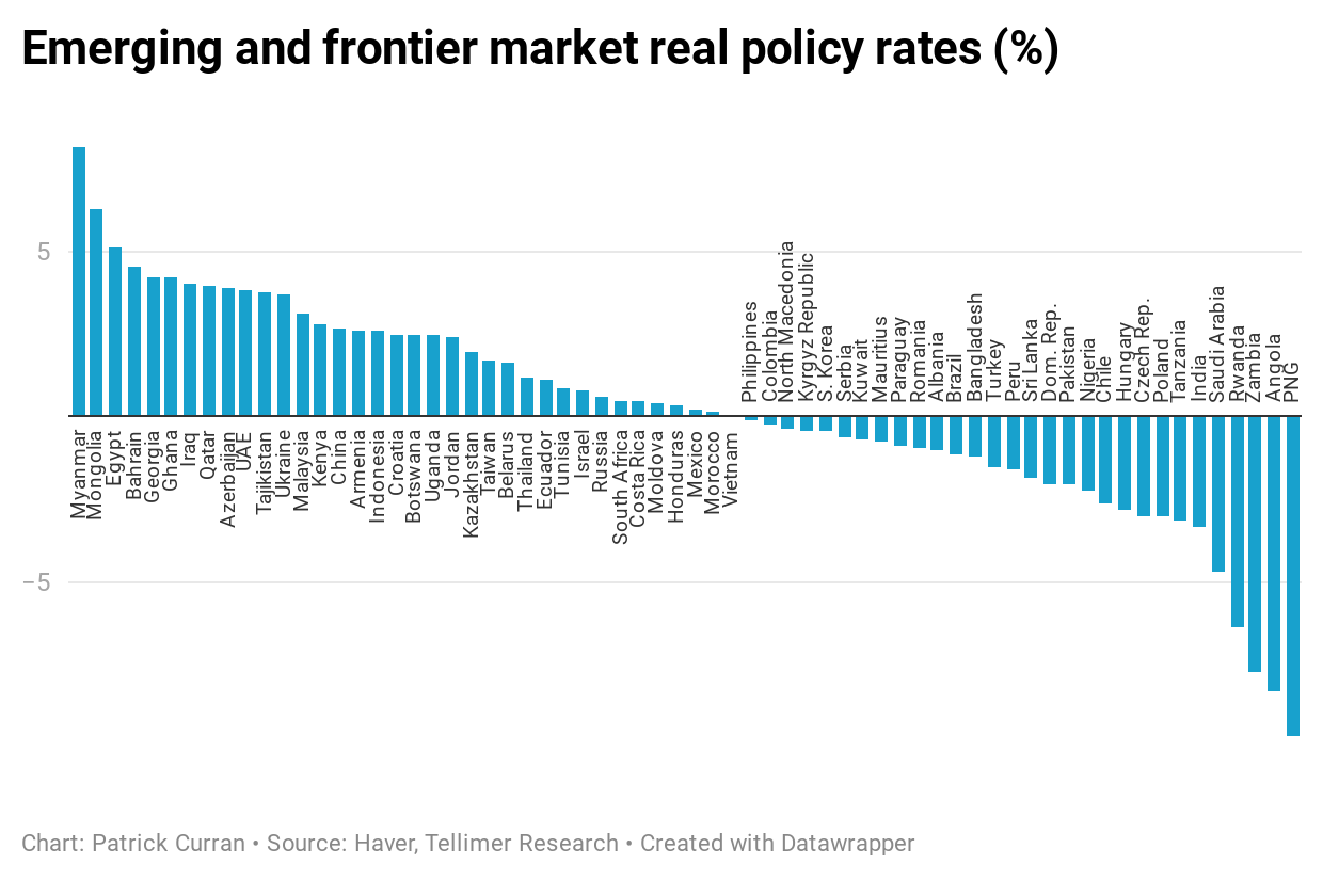 Emerging and frontier market real policy rates (%)