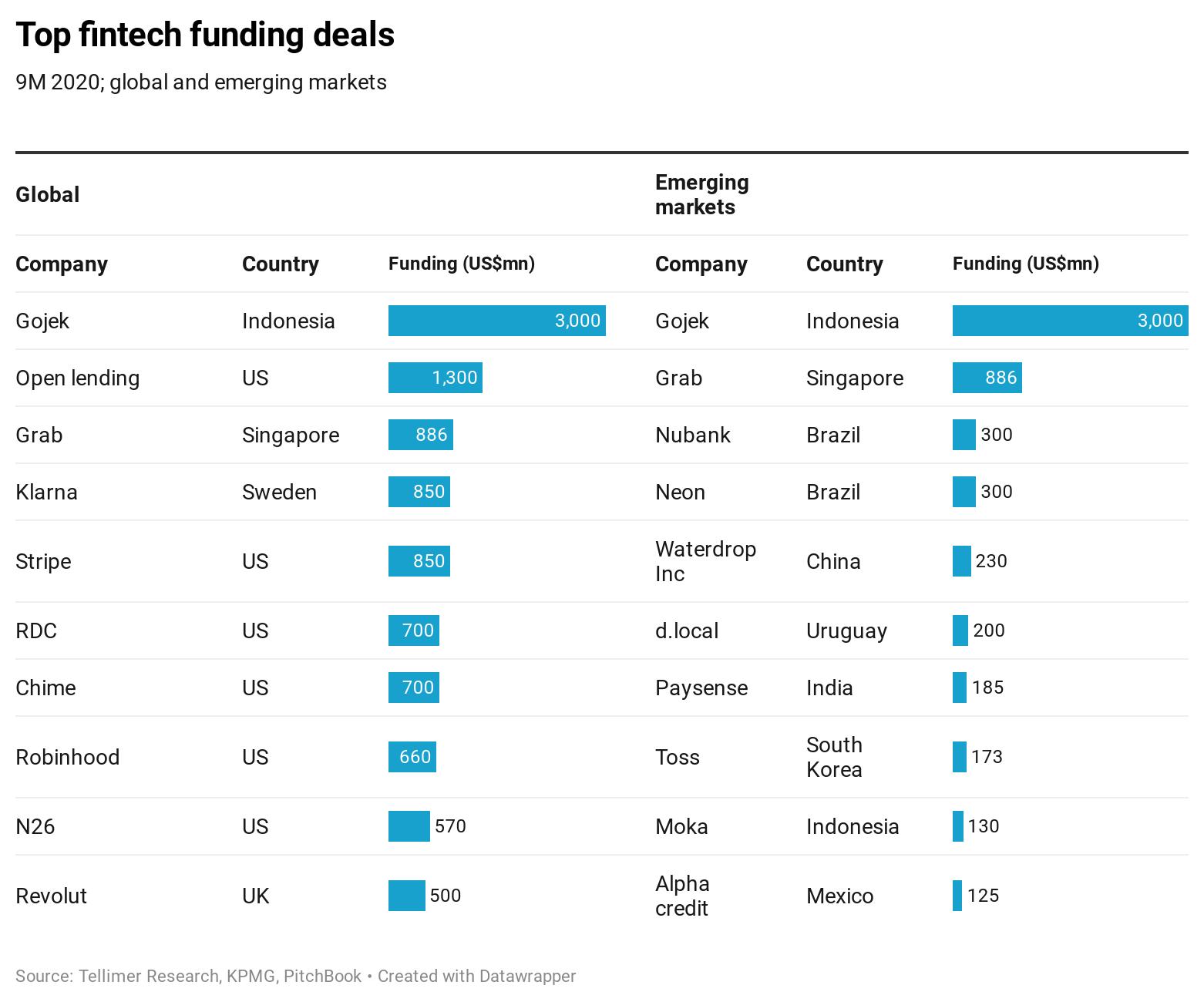 Top fintech funding deals