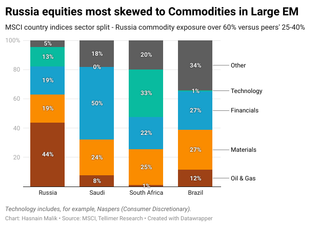 Russia equities most skewed to Commodities in Large EM