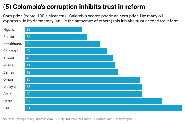 (5) Colombia's corruption inhibits trust in reform
