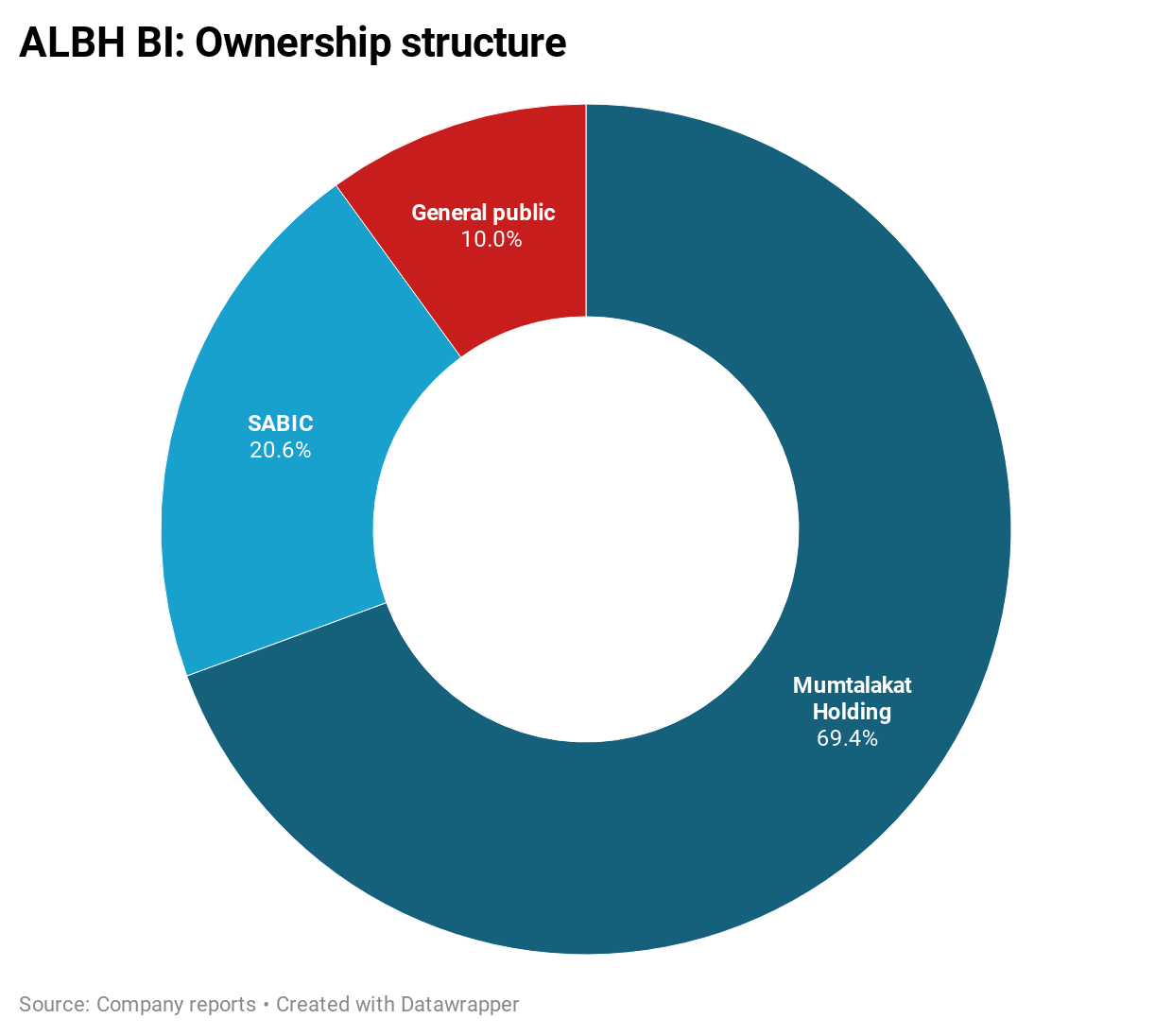 ALBH BI: Ownership structure