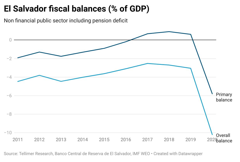 El Salvador fiscal balances (% of GDP)