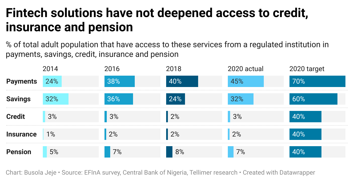 Fintech solutions have not deepened access to credit, insurance and pension