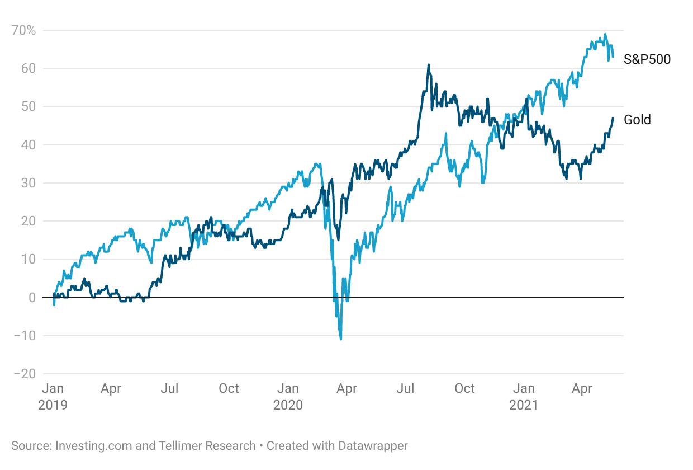 Gold vs S&P500 performance