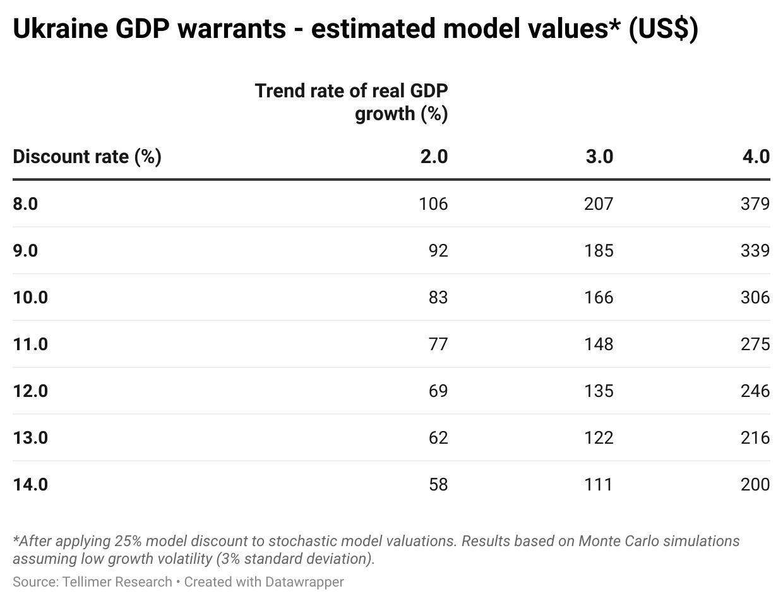 Ukraine GDP warrants - estimated model values* (US$)