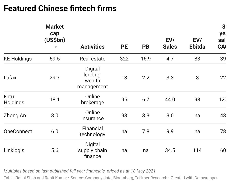 Featured Chinese fintech firms
