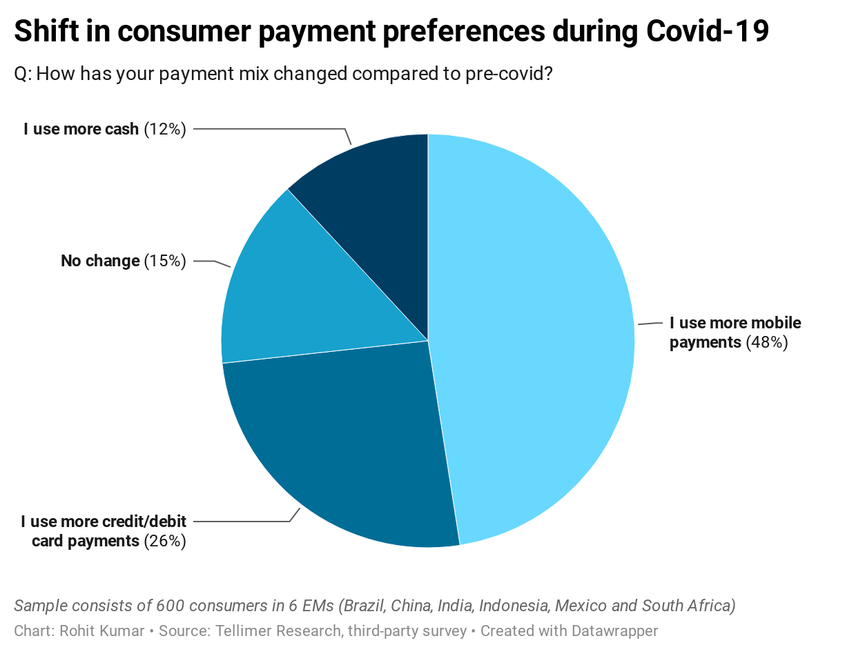 Shift in consumer payment preferences during Covid-19