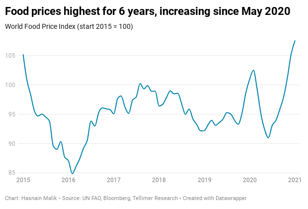 Food prices highest for 6 years, increasing since May 2020
